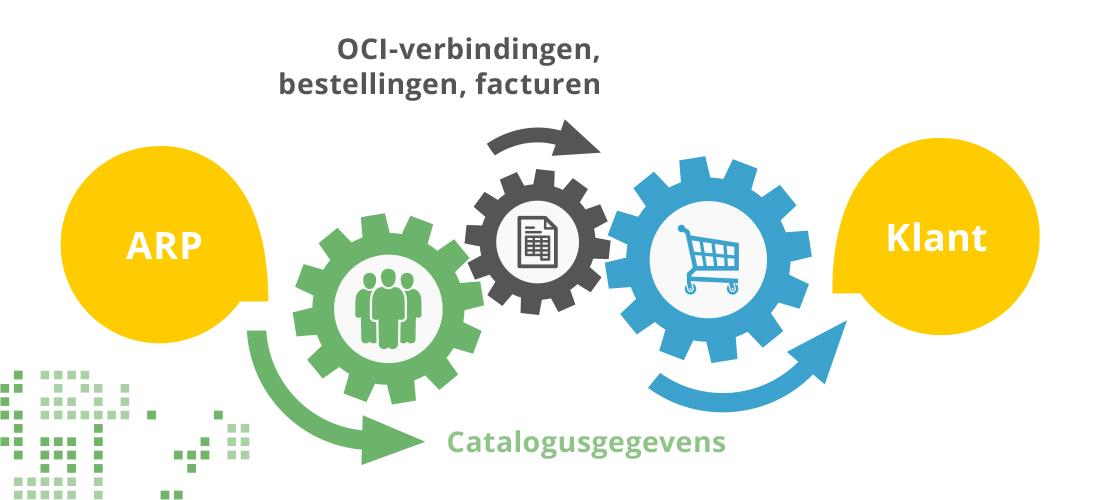 bild_eprocurement_schema_nl